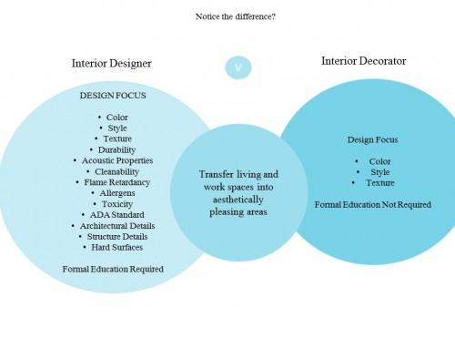 Interiors….Design VS Décor